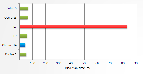 Execution time in various web browsers